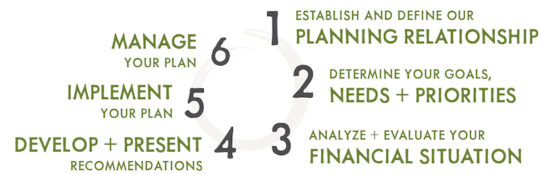 Diagram of 6 Step financial planning process