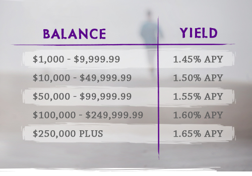 tiered balances and their yields